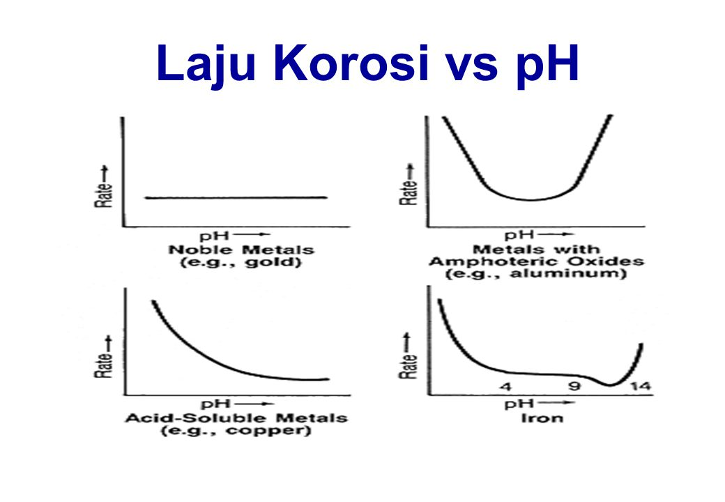 Laju Korosi vs pH