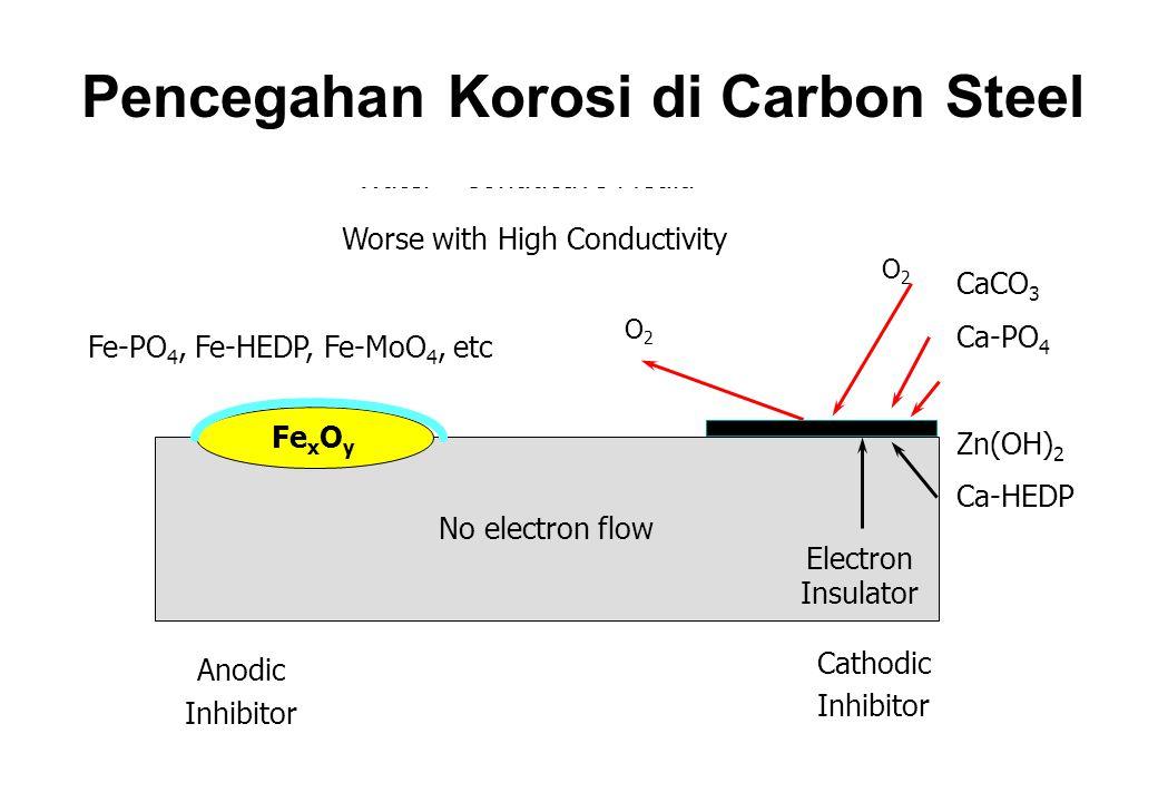 Pencegahan Korosi di Carbon Steel