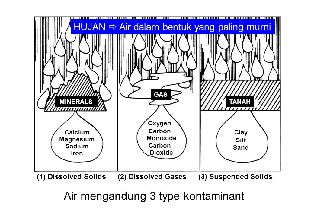 Air mengandung 3 type kontaminant