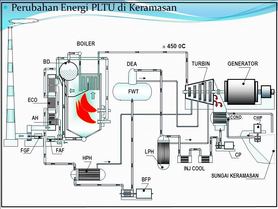 Perubahan Energi PLTU di Keramasan