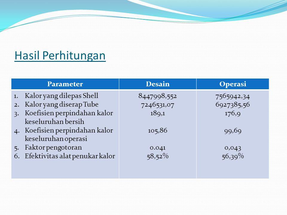 Hasil Perhitungan Parameter Desain Operasi Kalor yang dilepas Shell