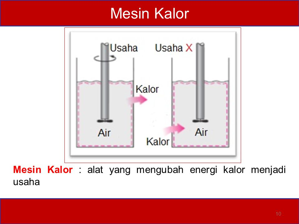 Mesin Kalor Mesin Kalor : alat yang mengubah energi kalor menjadi usaha 10 10