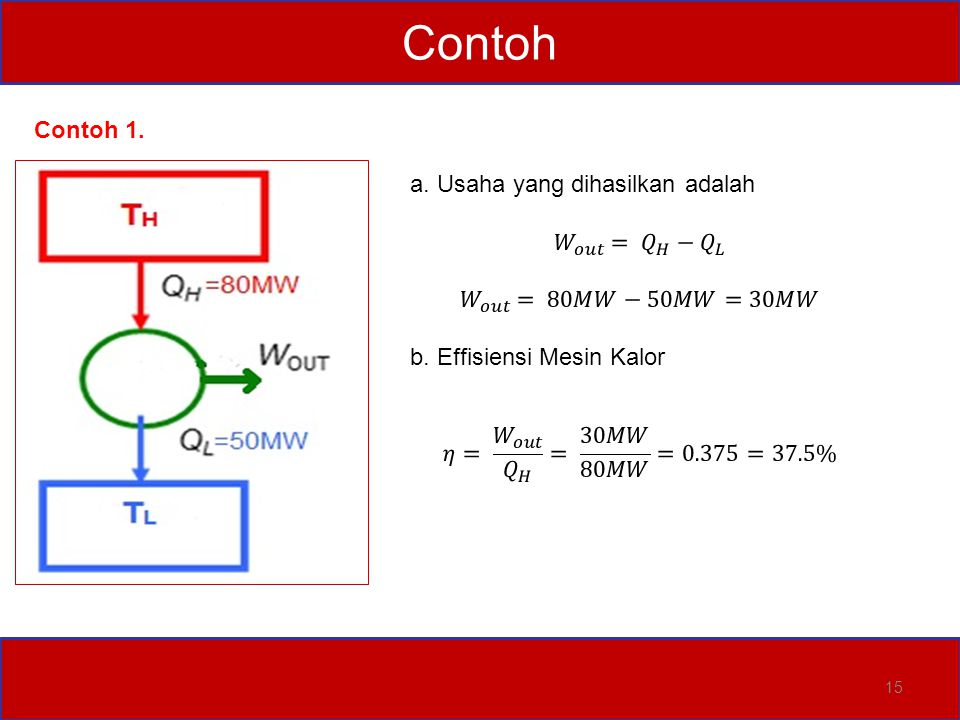 Contoh Contoh 1. a. Usaha yang dihasilkan adalah 𝑊 𝑜𝑢𝑡 = 𝑄 𝐻 − 𝑄 𝐿