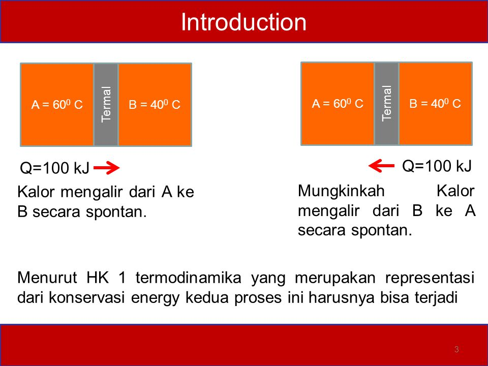 Introduction Q=100 kJ Q=100 kJ