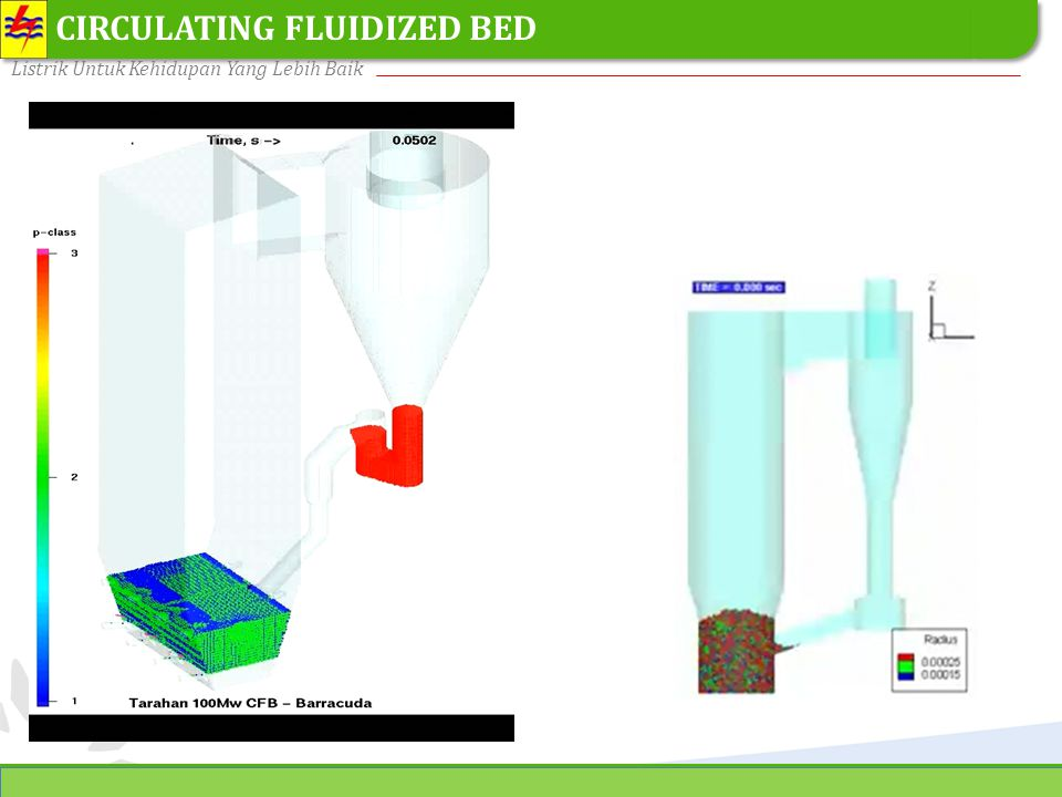 CIRCULATING FLUIDIZED BED