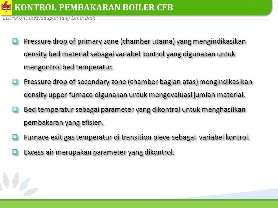 KONTROL PEMBAKARAN BOILER CFB