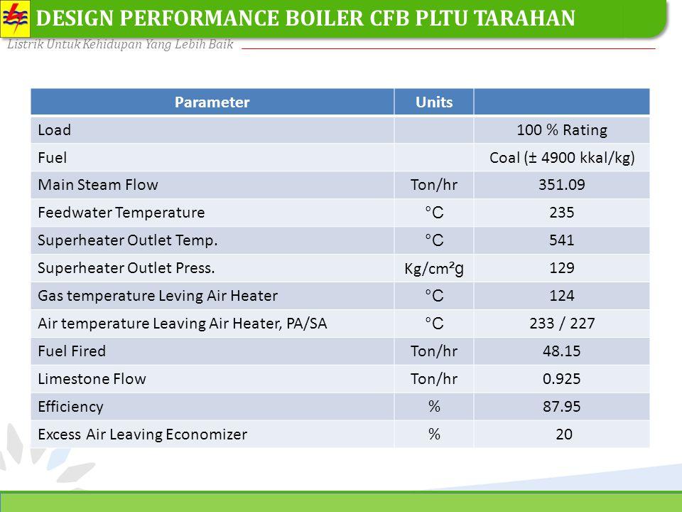 DESIGN PERFORMANCE BOILER CFB PLTU TARAHAN