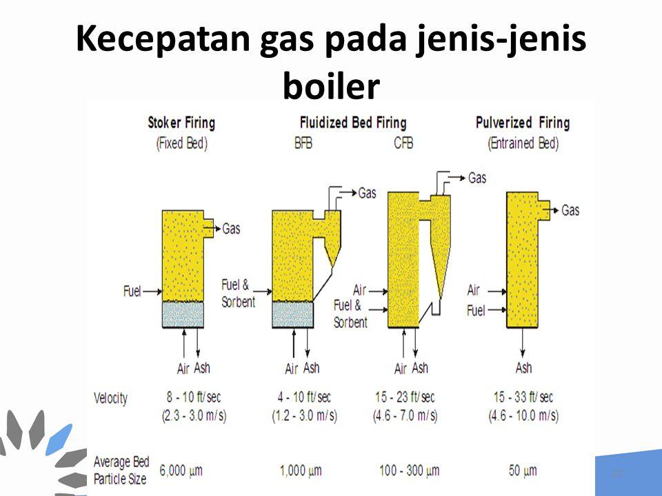 Kecepatan gas pada jenis-jenis boiler