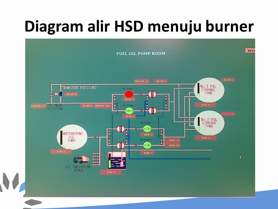Diagram alir HSD menuju burner