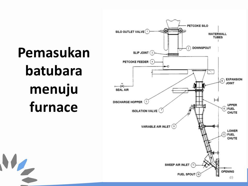 Pemasukan batubara menuju furnace