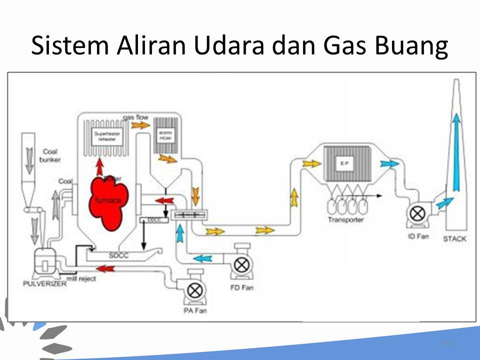 Sistem Aliran Udara dan Gas Buang