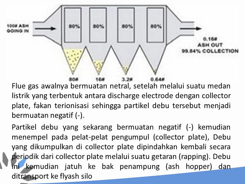 Flue gas awalnya bermuatan netral, setelah melalui suatu medan listrik yang terbentuk antara discharge electrode dengan collector plate, fakan terionisasi sehingga partikel debu tersebut menjadi bermuatan negatif (-).