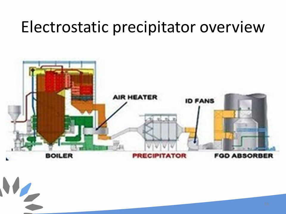 Electrostatic precipitator overview