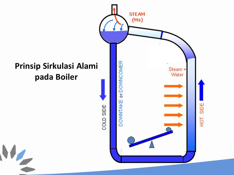 Prinsip Sirkulasi Alami pada Boiler