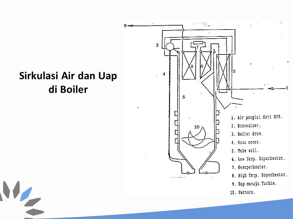 Sirkulasi Air dan Uap di Boiler