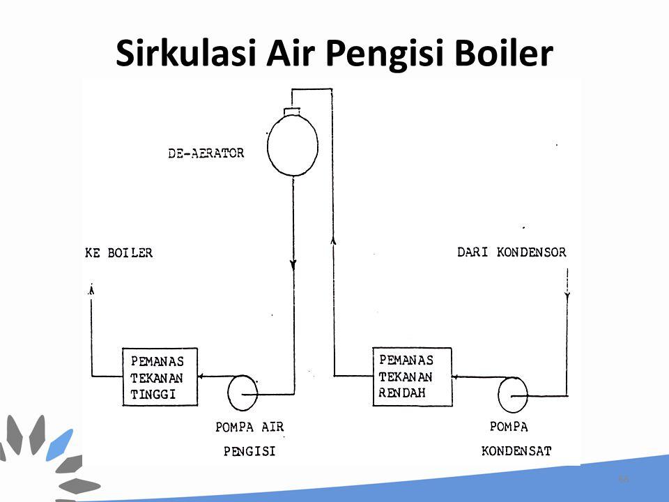 Sirkulasi Air Pengisi Boiler