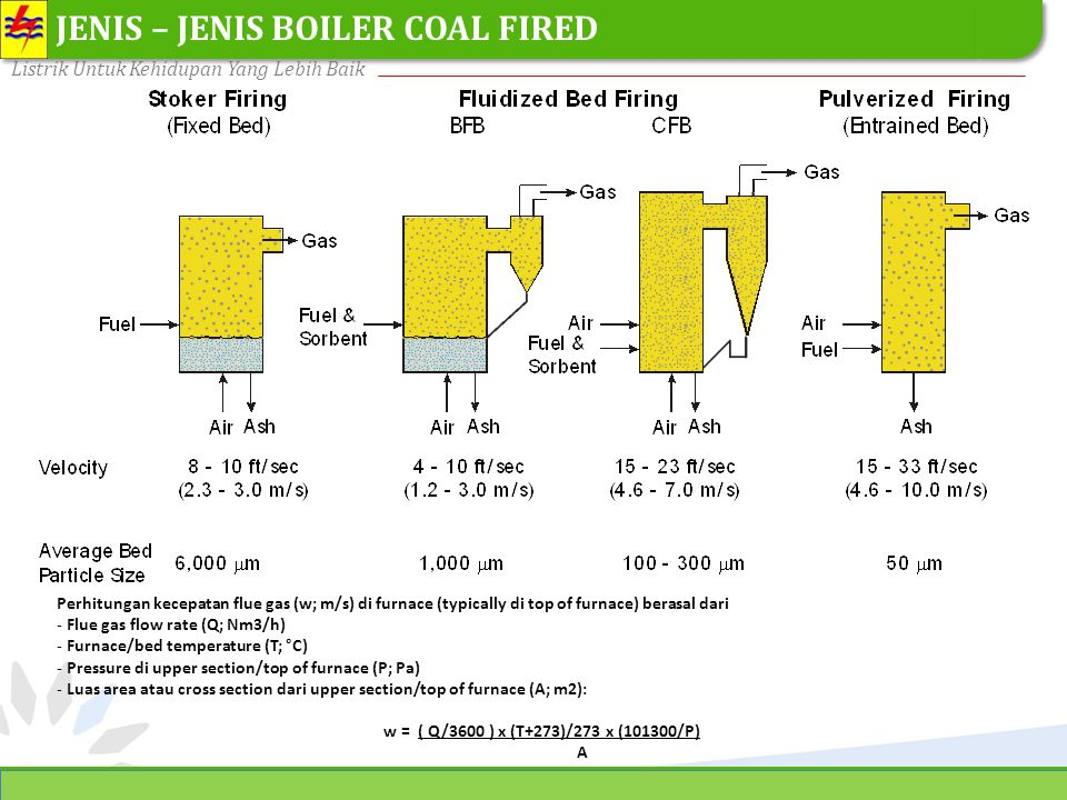 JENIS – JENIS BOILER COAL FIRED