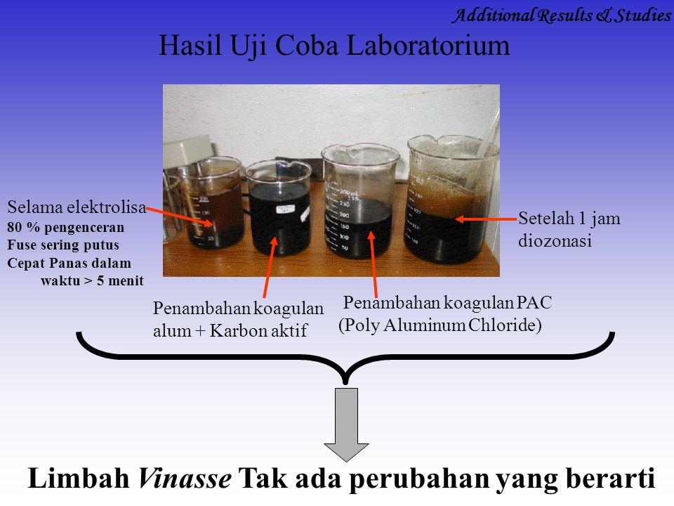 Hasil Uji Coba Laboratorium