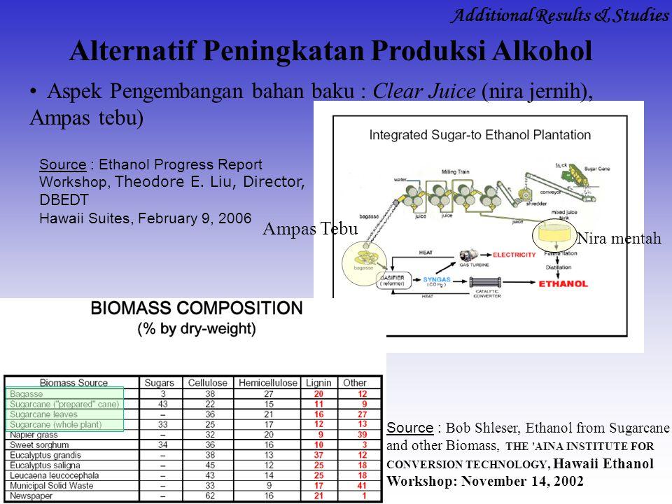 Alternatif Peningkatan Produksi Alkohol