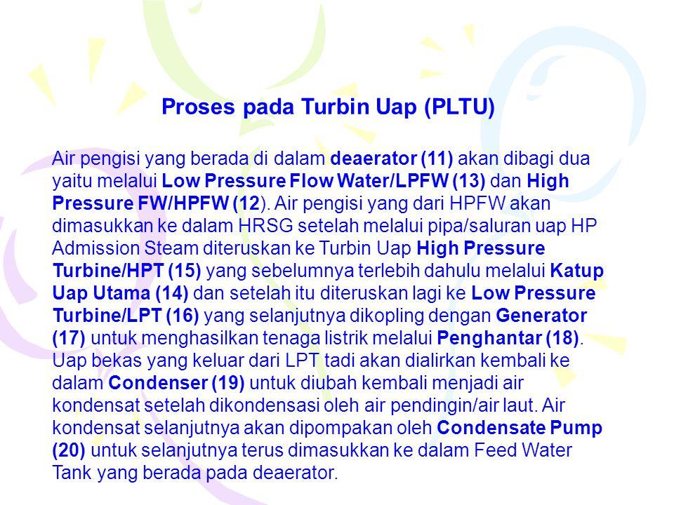 Proses pada Turbin Uap (PLTU)