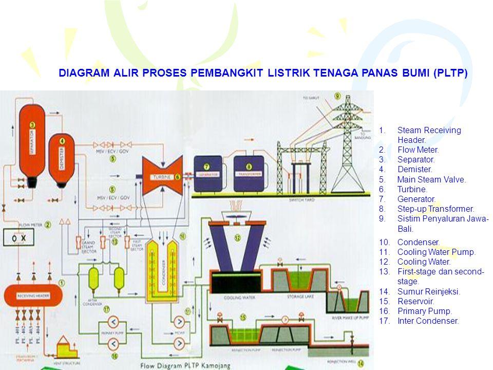 DIAGRAM ALIR PROSES PEMBANGKIT LISTRIK TENAGA PANAS BUMI (PLTP)