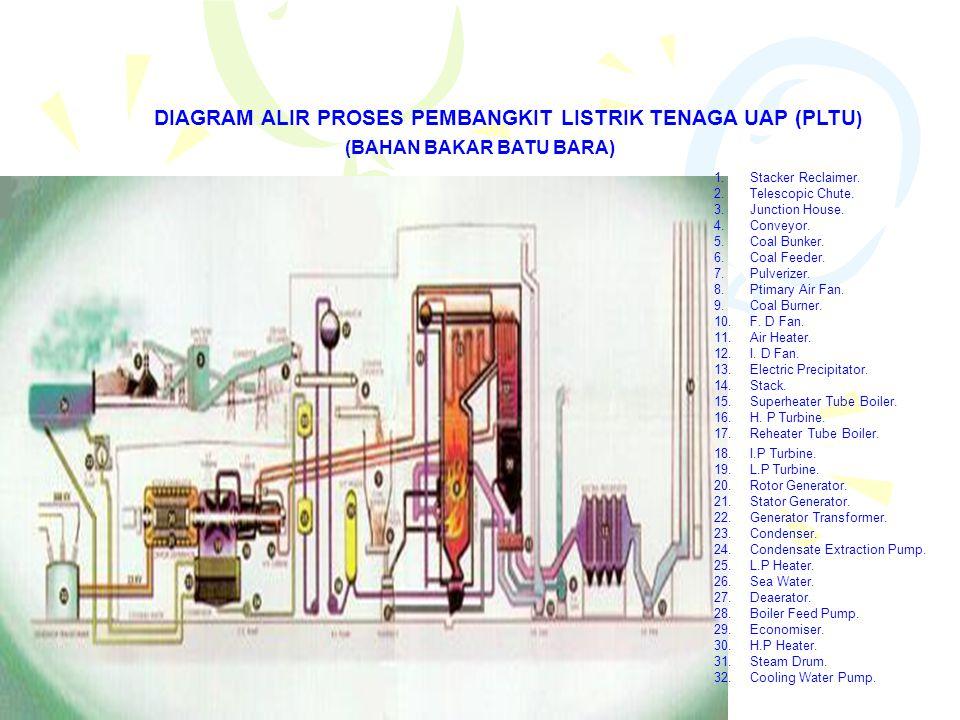 DIAGRAM ALIR PROSES PEMBANGKIT LISTRIK TENAGA UAP (PLTU)