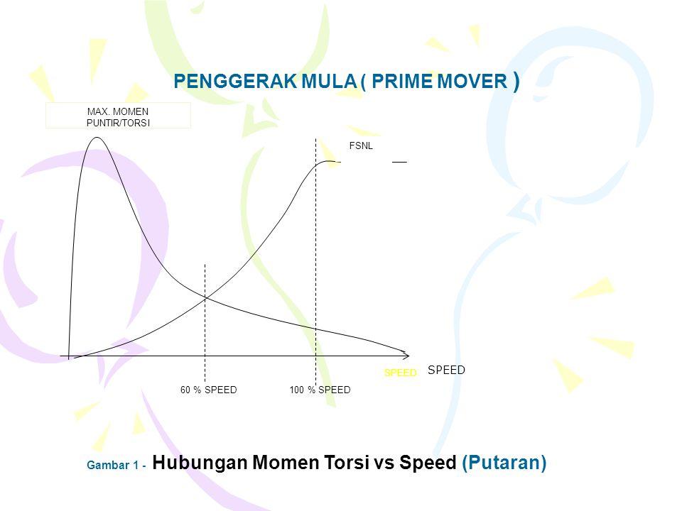 PENGGERAK MULA ( PRIME MOVER )