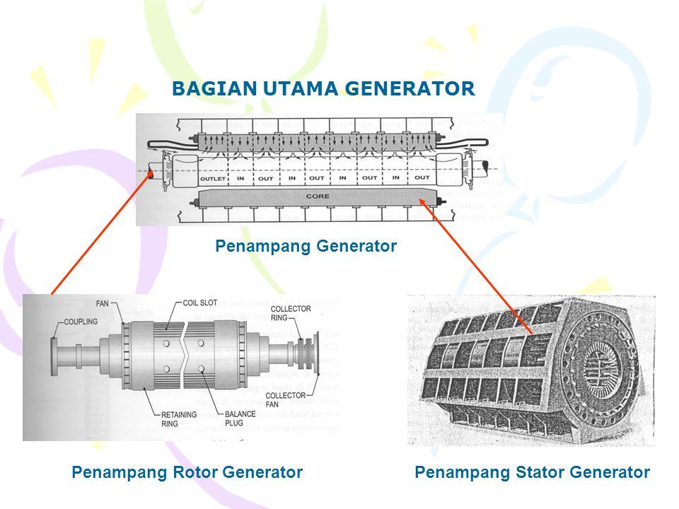 Penampang Rotor Generator Penampang Stator Generator