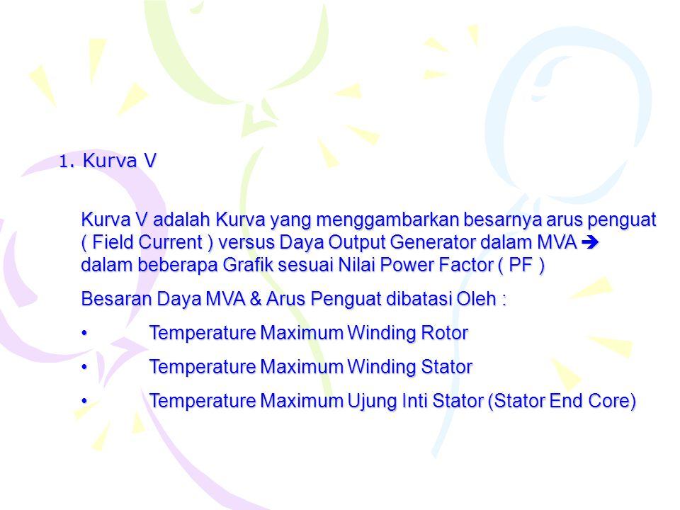 Besaran Daya MVA & Arus Penguat dibatasi Oleh :