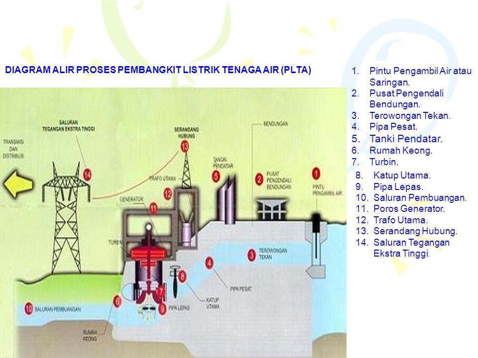 DIAGRAM ALIR PROSES PEMBANGKIT LISTRIK TENAGA AIR (PLTA)