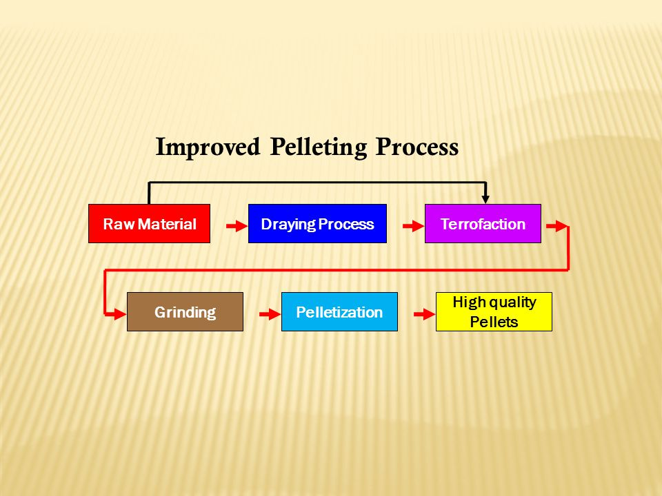 Improved Pelleting Process