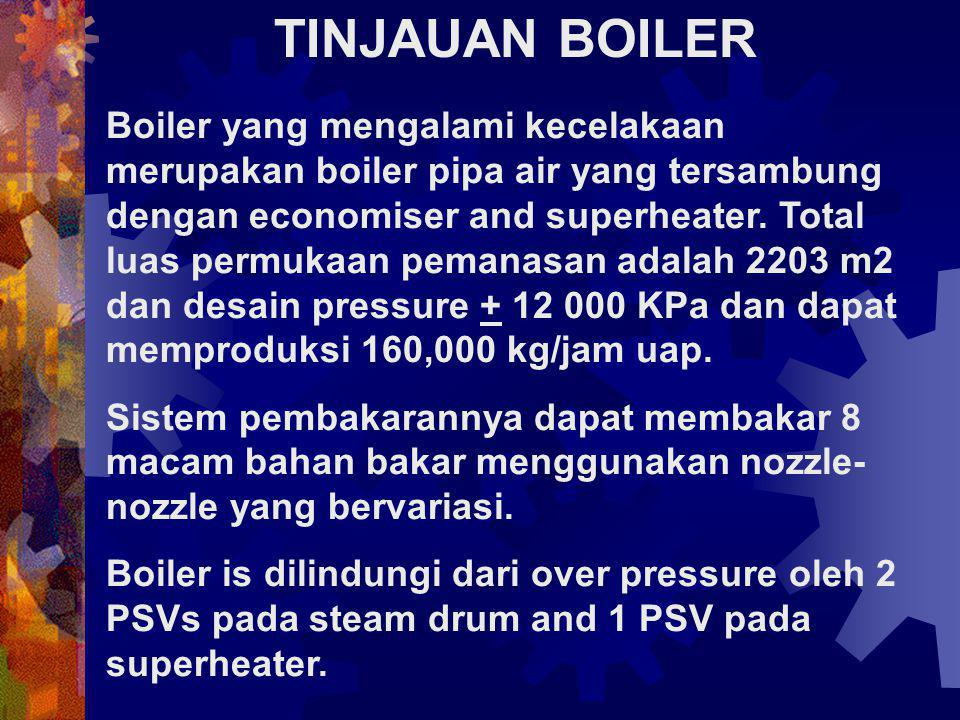 TINJAUAN BOILER