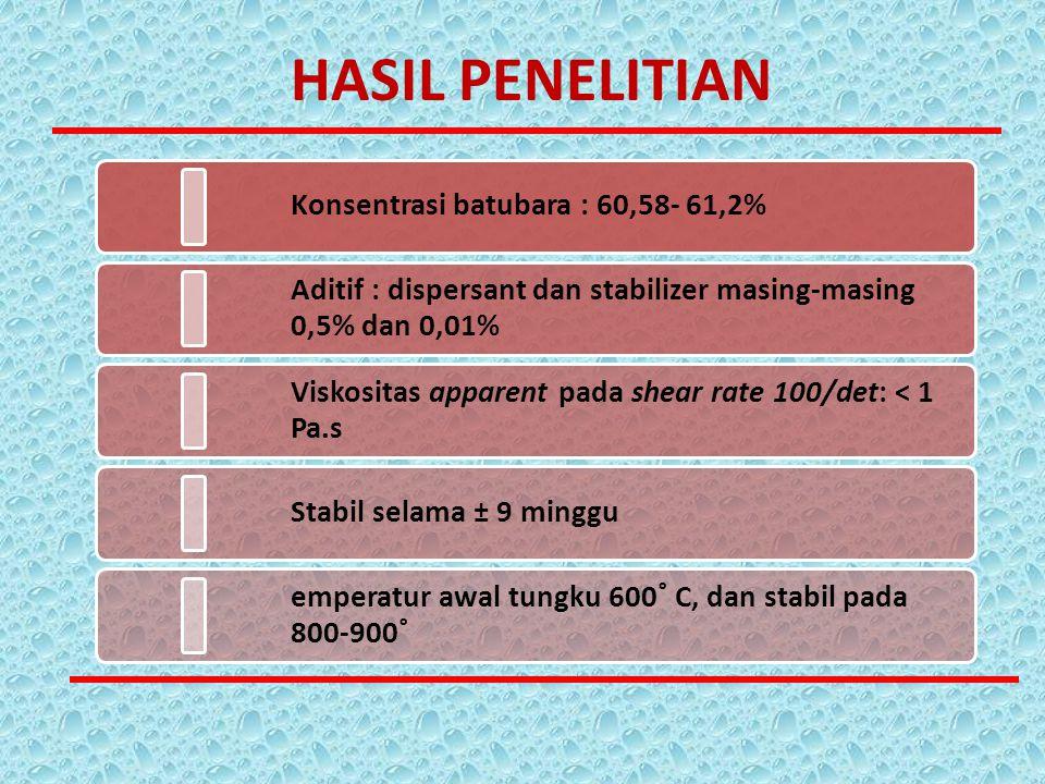 HASIL PENELITIAN Konsentrasi batubara : 60,58- 61,2%