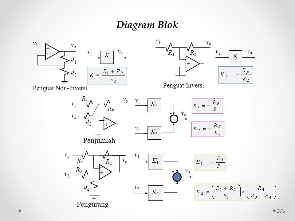 Diagram Blok Penjumlah Pengurang K v1 vo R2 _ + R1 Penguat Inversi v1