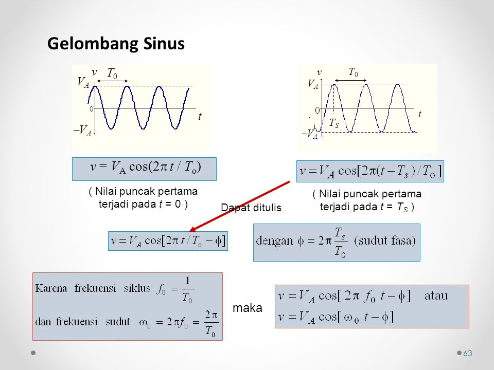 Gelombang Sinus v = VA cos(2 t / To) v T0 VA t VA maka