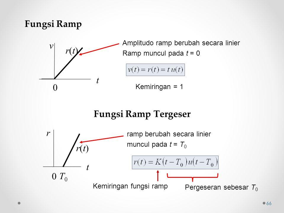 Fungsi Ramp v r(t) t Fungsi Ramp Tergeser r r(t) t T0