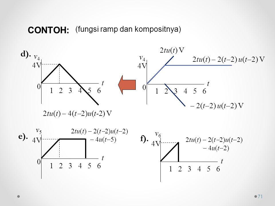 (fungsi ramp dan kompositnya)