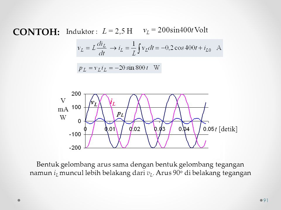 CONTOH: vL = 200sin400t Volt L = 2,5 H vL iL Induktor : V mA W pL