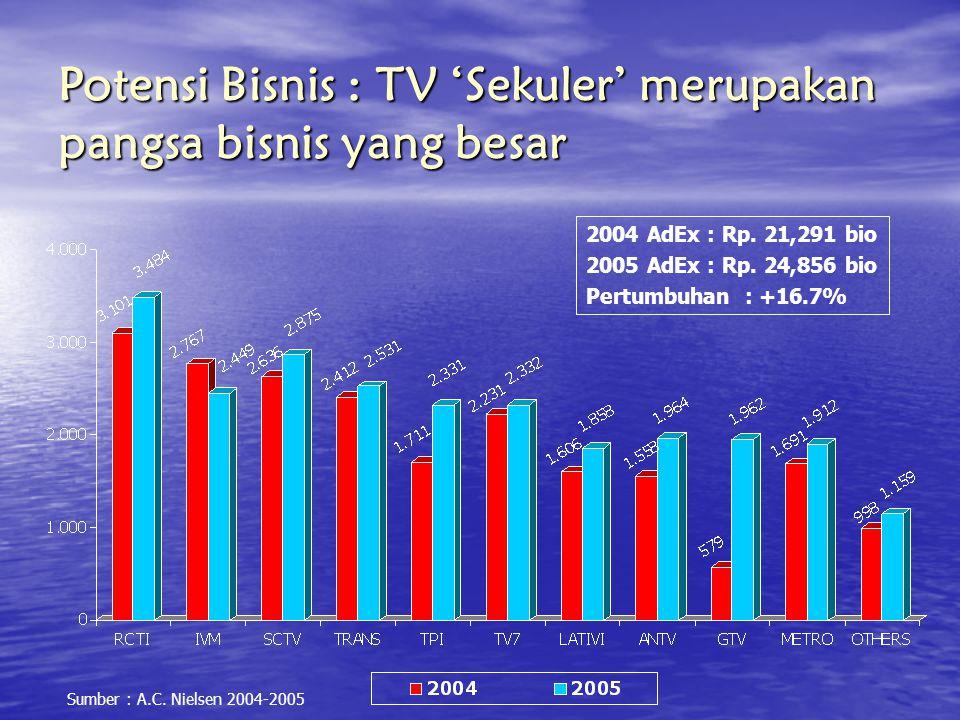 Potensi Bisnis : TV 'Sekuler' merupakan pangsa bisnis yang besar