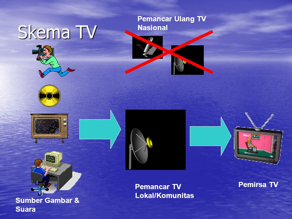 Skema TV Pemancar Ulang TV Nasional Pemirsa TV