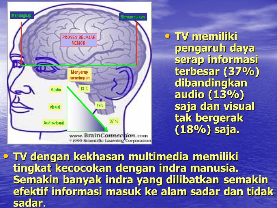 TV memiliki pengaruh daya serap informasi terbesar (37%) dibandingkan audio (13%) saja dan visual tak bergerak (18%) saja.