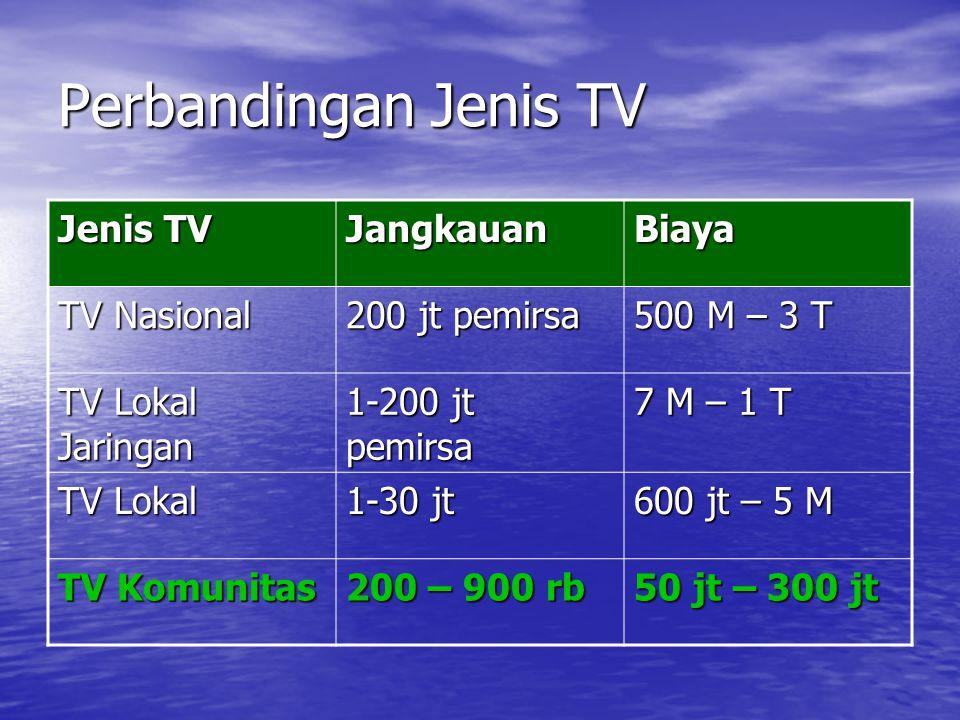 Perbandingan Jenis TV Jenis TV Jangkauan Biaya TV Nasional