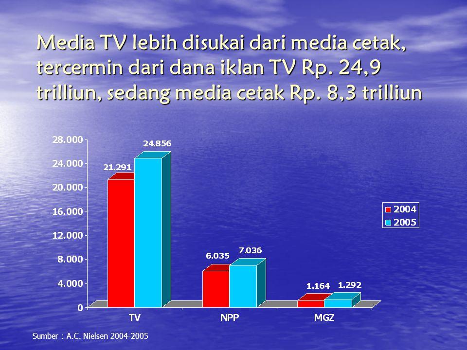 Media TV lebih disukai dari media cetak, tercermin dari dana iklan TV Rp. 24,9 trilliun, sedang media cetak Rp. 8,3 trilliun