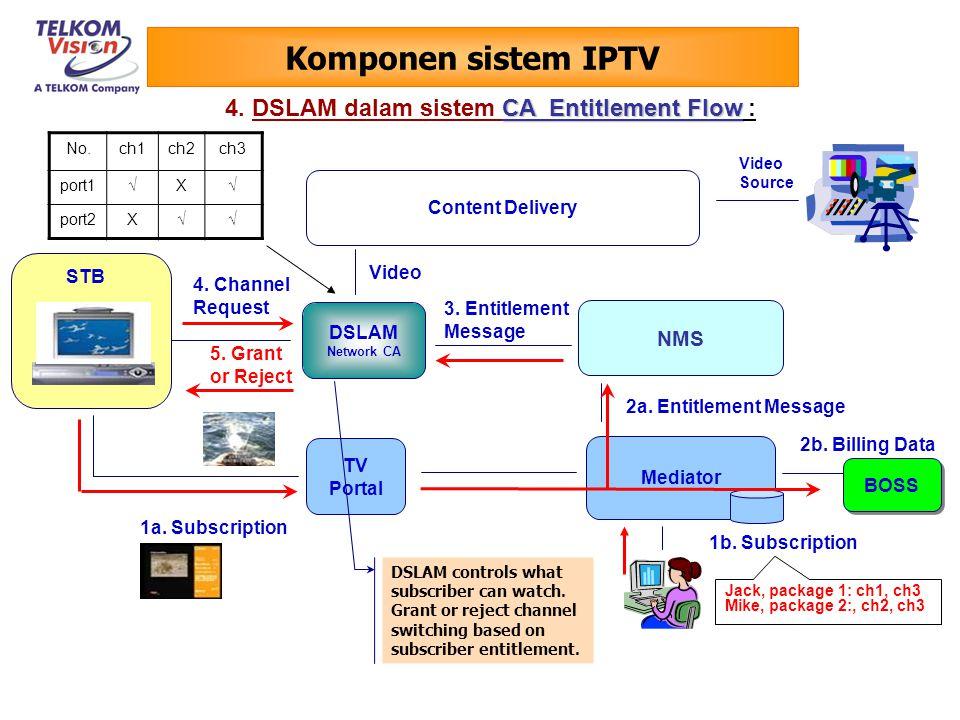 Komponen sistem IPTV 4. DSLAM dalam sistem CA Entitlement Flow : NMS