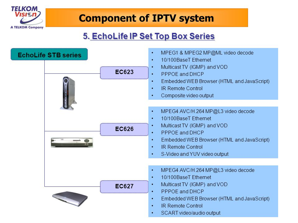Component of IPTV system