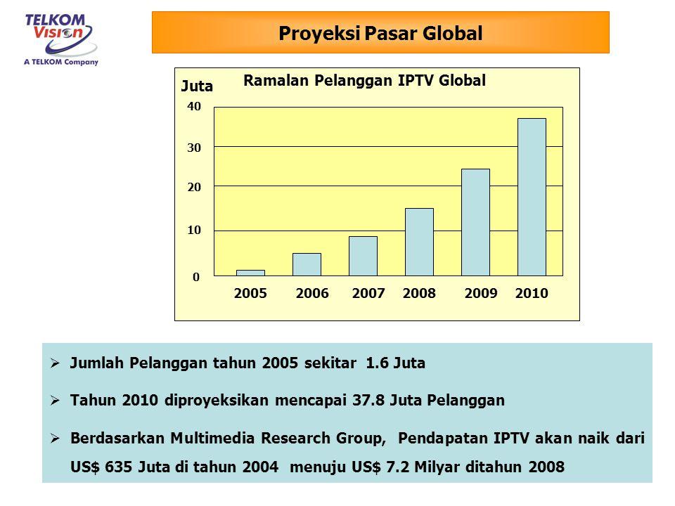 Proyeksi Pasar Global Ramalan Pelanggan IPTV Global Juta