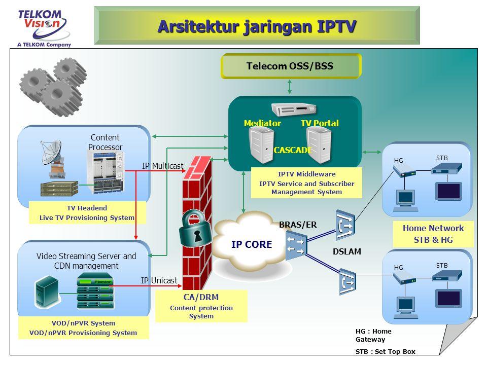 Arsitektur jaringan IPTV