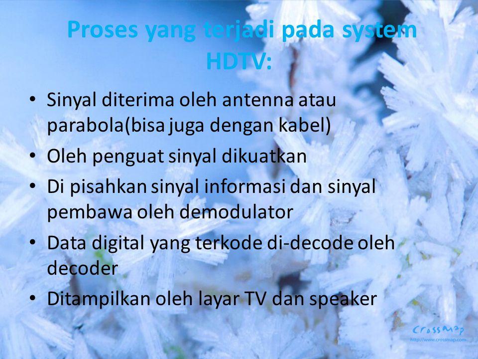 Proses yang terjadi pada system HDTV: