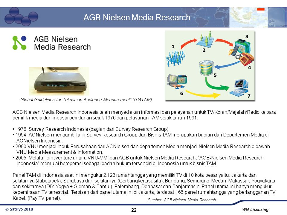 AGB Nielsen Media Research