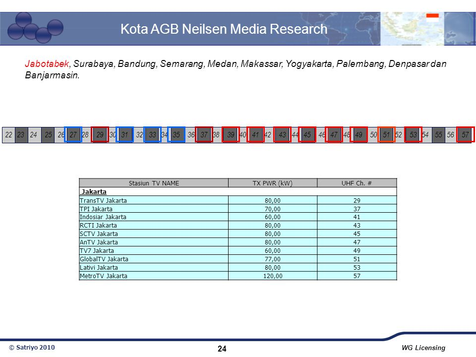 Kota AGB Neilsen Media Research
